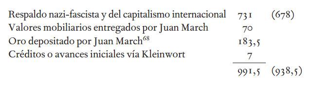 Importe del respaldo exterior obtenido por Franco en millones de dólares.- EL ORO Y LAS ARMAS (ÁNGEL VIÑAS)