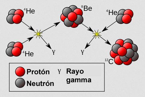 Proceso triple alfa de nucleosíntesis estelar.