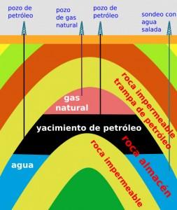 Configuración típica de un yacimiento petrolífero en un pliegue anticlinal.
