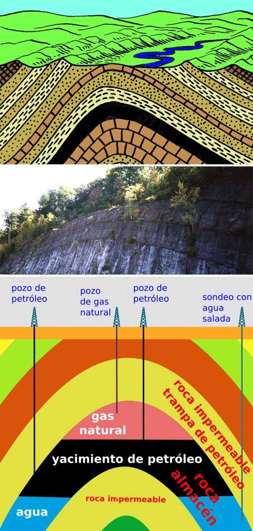 Plegamientos anticlinales y trampas petrolíferas
