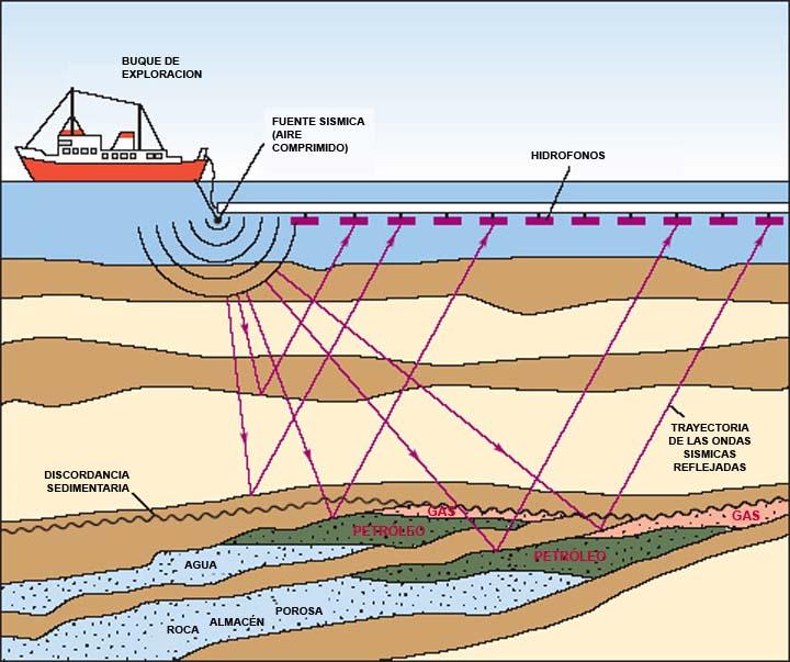 Exploración del subsuelo marino mediante sismología de reflexión.