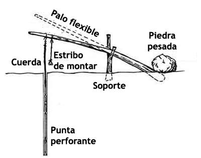 Perforadora primitiva de piedra, palo y cuerda.