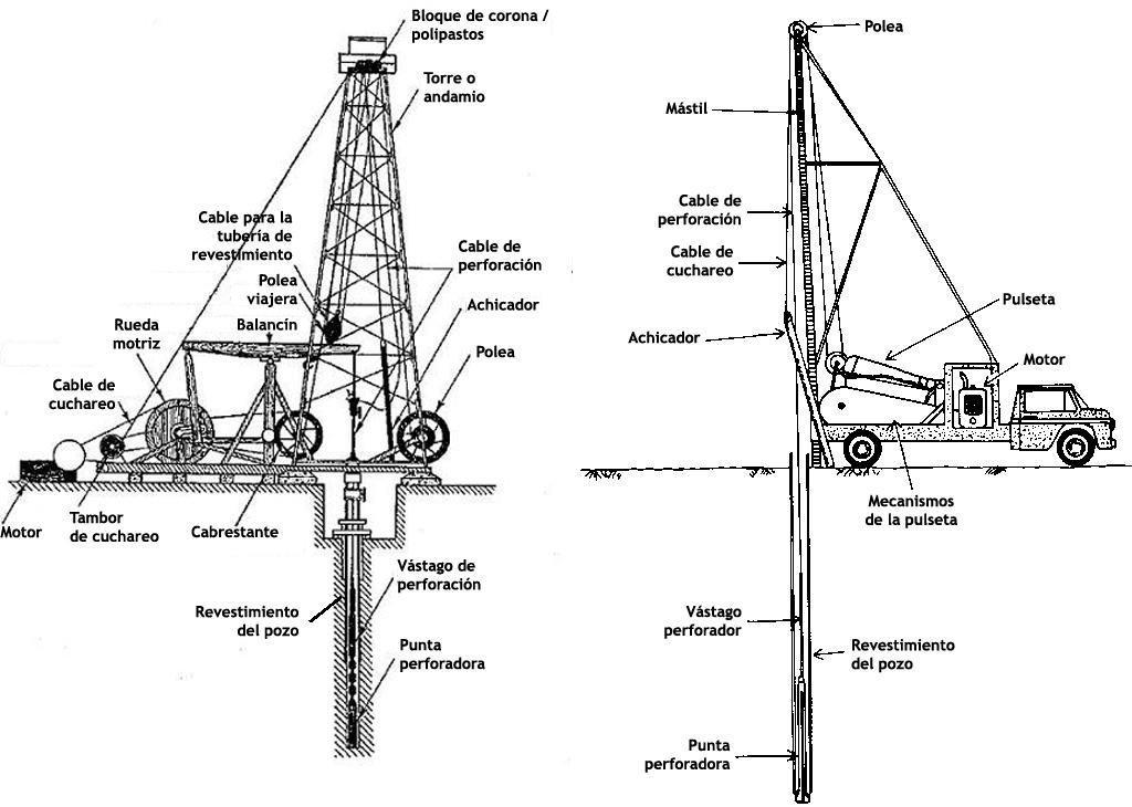 Perforadoras por cable y percusión fija (1956) y móvil (1966.)