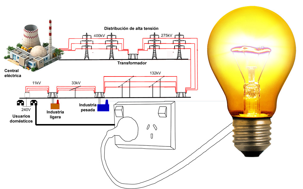 Esquema simplificado de una línea de transmisión y distribución eléctrica.