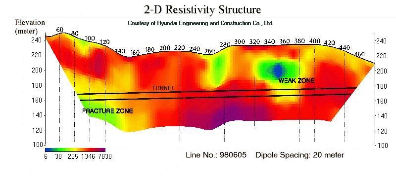 Estudio geofísico de resistividad eléctrica del subsuelo para la construcción de un túnel