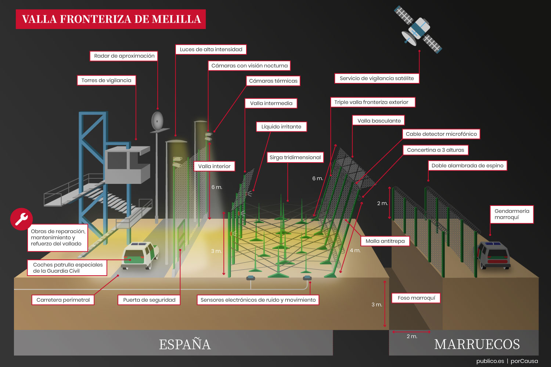 https://temas.publico.es/control-migracion-oscuro-negocio/wp-content/uploads/sites/72/2020/06/Infografia-valla-ICM_2_noche-2.jpg