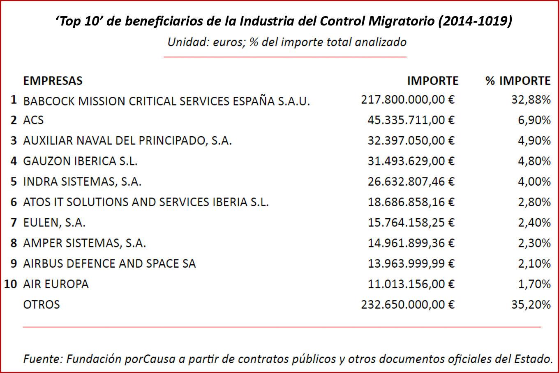 https://temas.publico.es/control-migracion-oscuro-negocio/wp-content/uploads/sites/72/2020/07/porcausa2.jpg