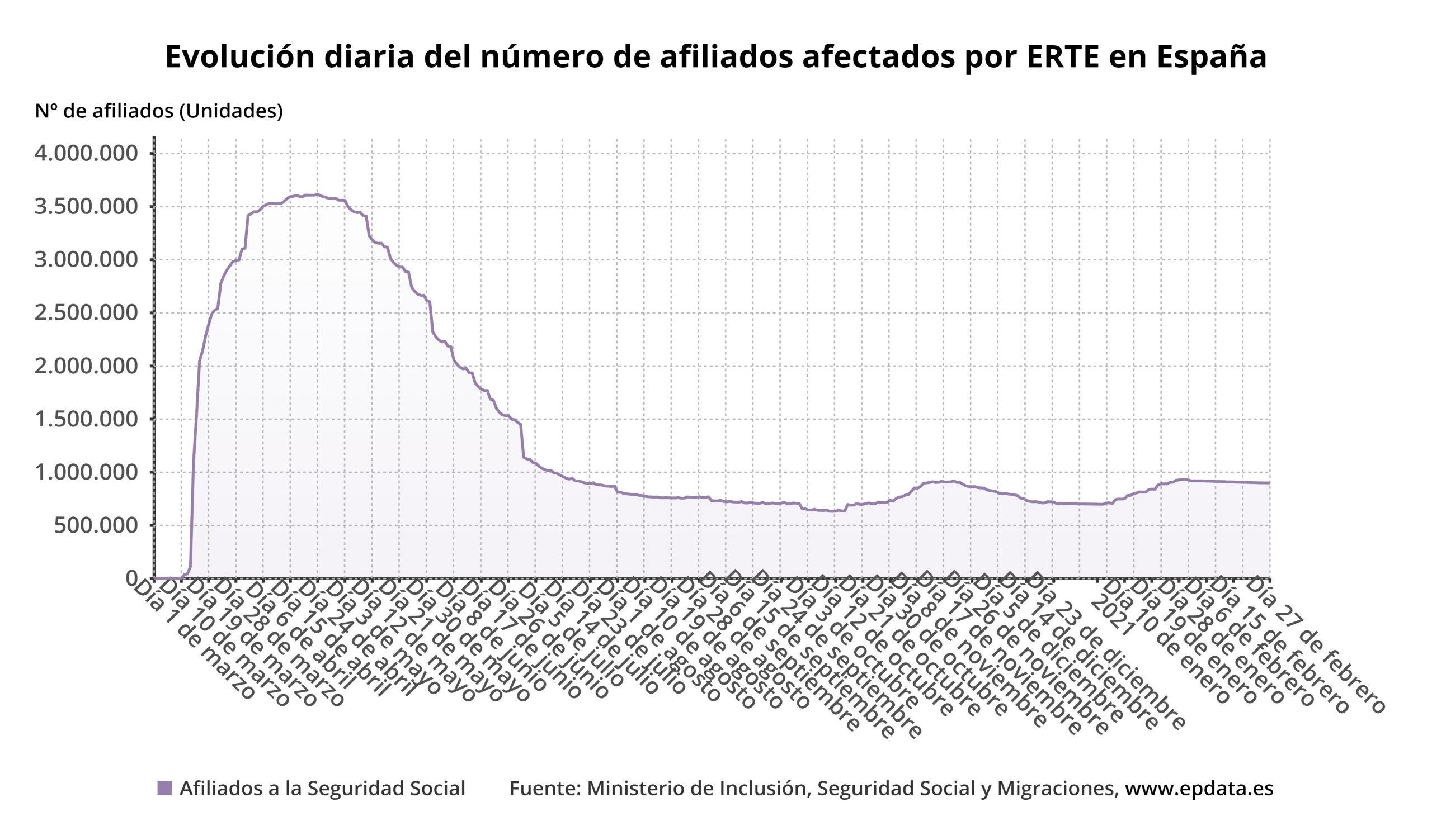 Evolución diaria del número de afiliados afectados por ERTE en España