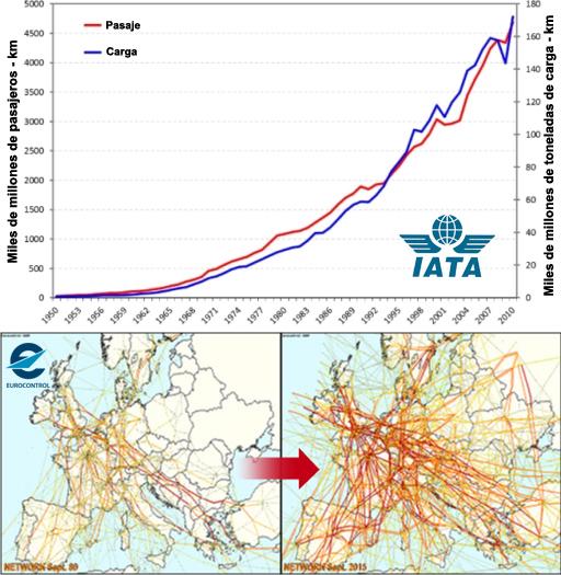 Evolución histórica del transporte aéreo en el mundo y en Europa.